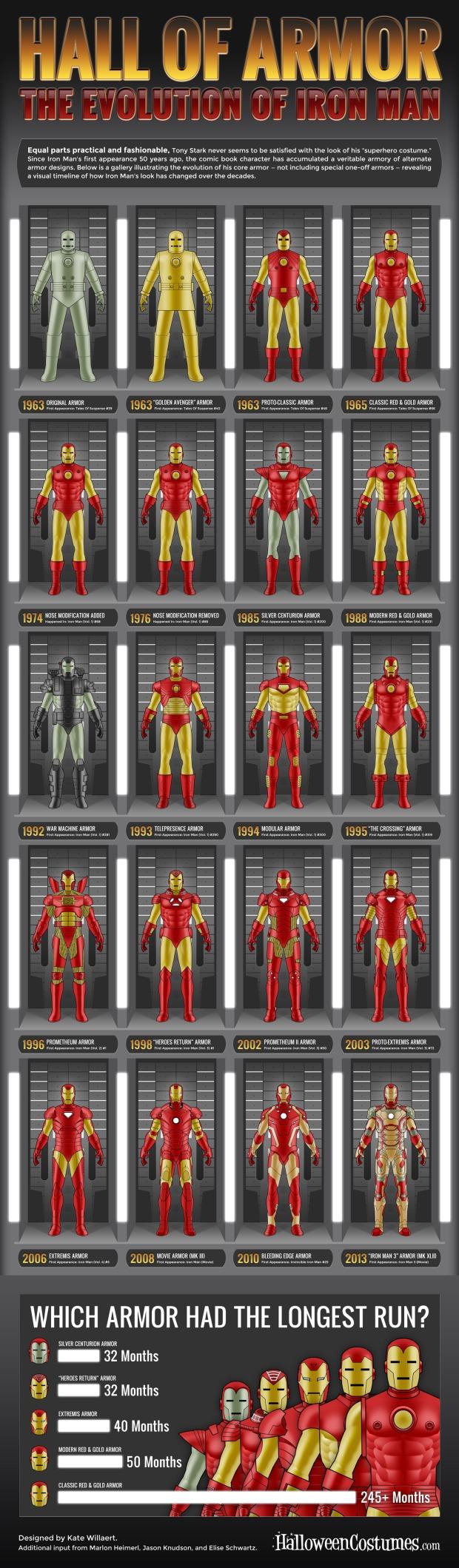 Iron-Man-Infographic